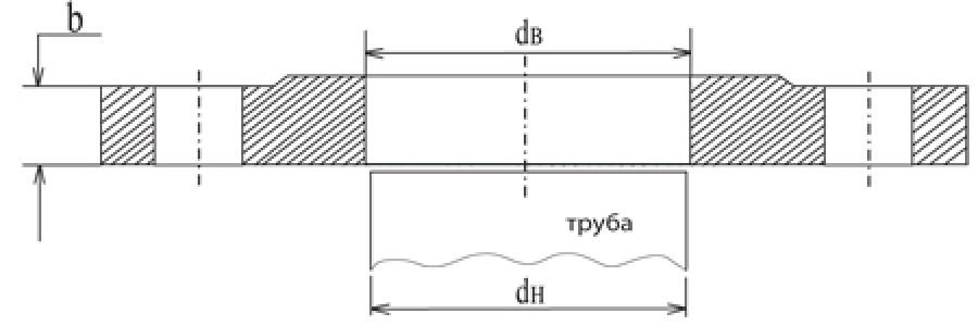 Фланец плоский ГОСТ 12820 Ру 10